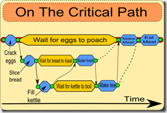 critical path eggs
