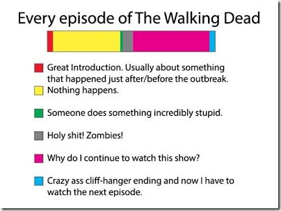 The Walking Dead episode breakdown infographic